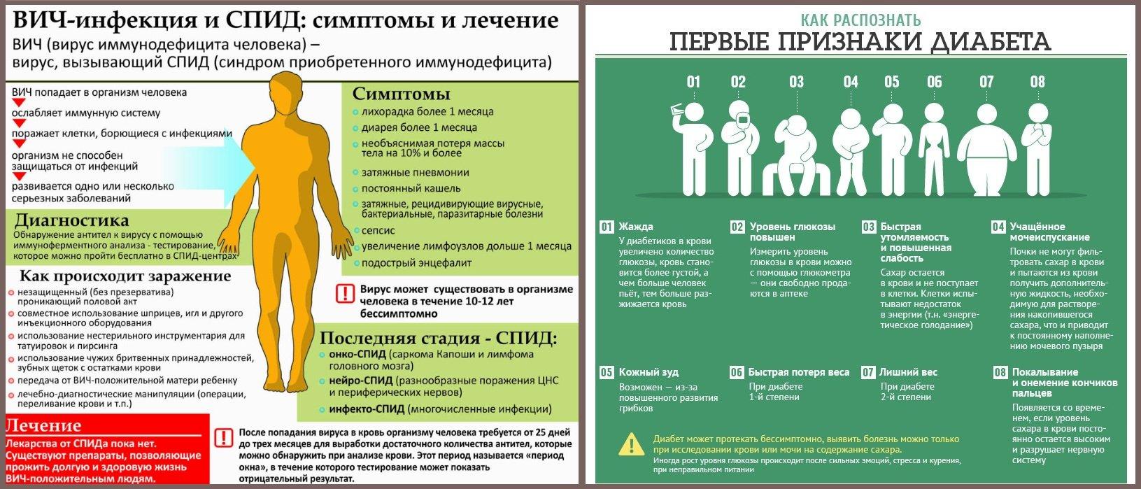 Симптомы диабета и ВИЧ-инфекции